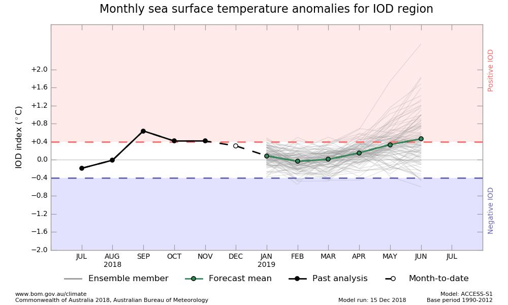 Fuente:<br /> http://poama.bom.gov.au/climate/ocean/outlooks/#region=IOD<br /> <br /> DOI: durante la primavera hubo una fase positiva. Para el verano se esperaría neutralidad.