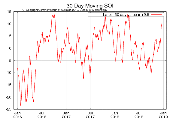 Fuente: http://www.bom.gov.au/climate/enso/#tabs=SOI<br /> <br /> Se prevé El Niño.